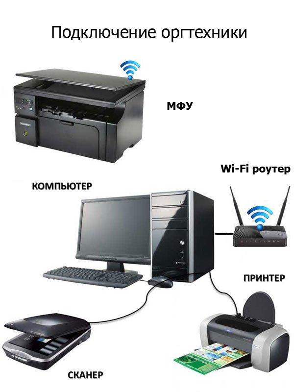 Подключение МФУ, принтера, сканера в Саратове