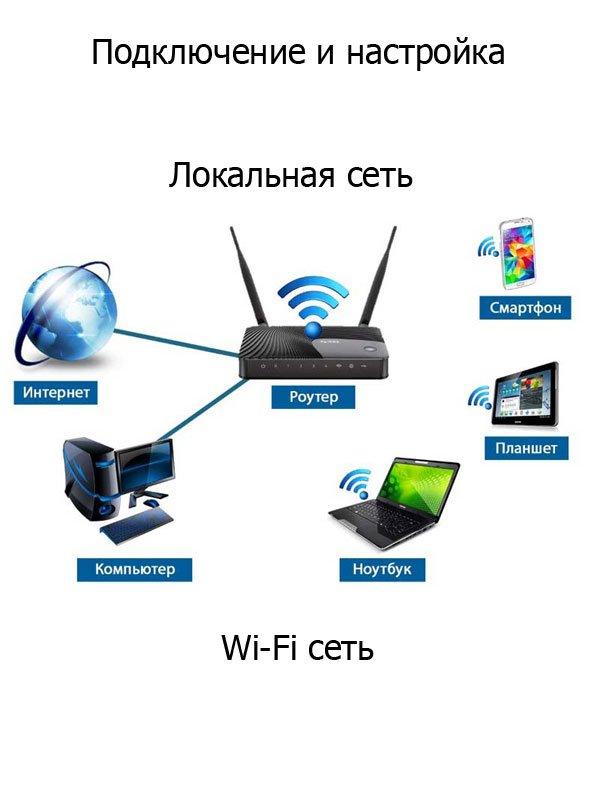 Создание локальной и Wi-Fi сети, настройка Интернет подключения в Саратове